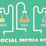 social-media-roi-mixed-digital
