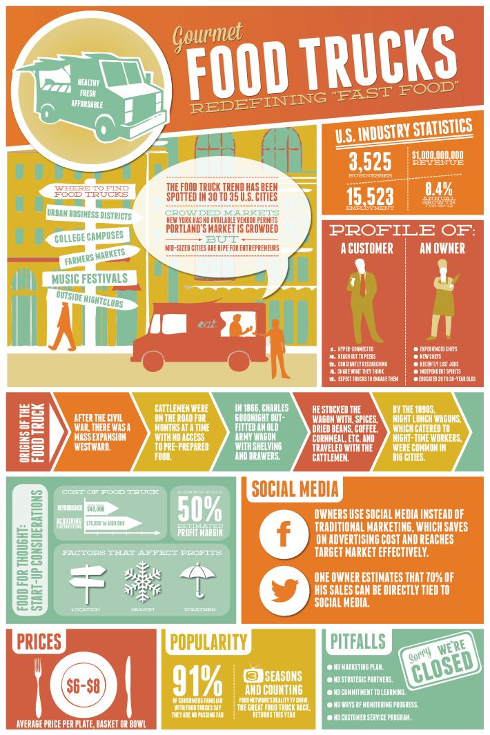 food-trucks-infographic