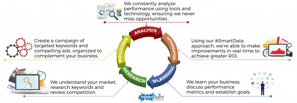search-engine-marketing-ppc-process-mixed-digital-llc