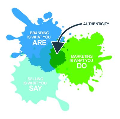 Branding_Authenticity_mixed digital llc