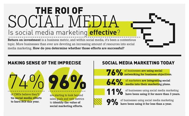 How To Measure #SocialROI - Social Media ROI